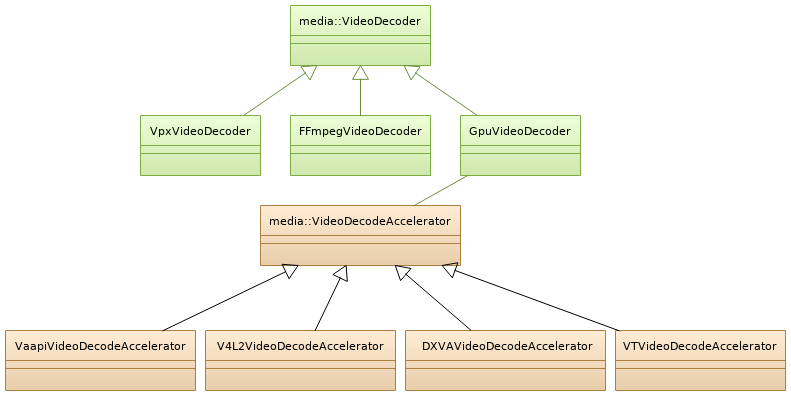 Video Decoder Classes.png