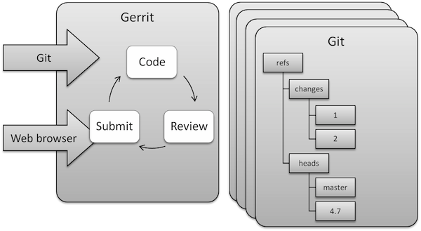 Gerrit Intro Structure.png