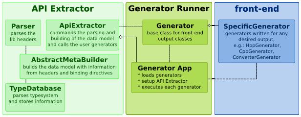 https://raw.github.com/LnDn/PySide-Media/master/Media/BindingGenerator/Binding_Generator_Architecture.png