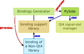 https://raw.github.com/LnDn/PySide-Media/master/Media/BindingGenerator/Binding_Generator_Scheme.png