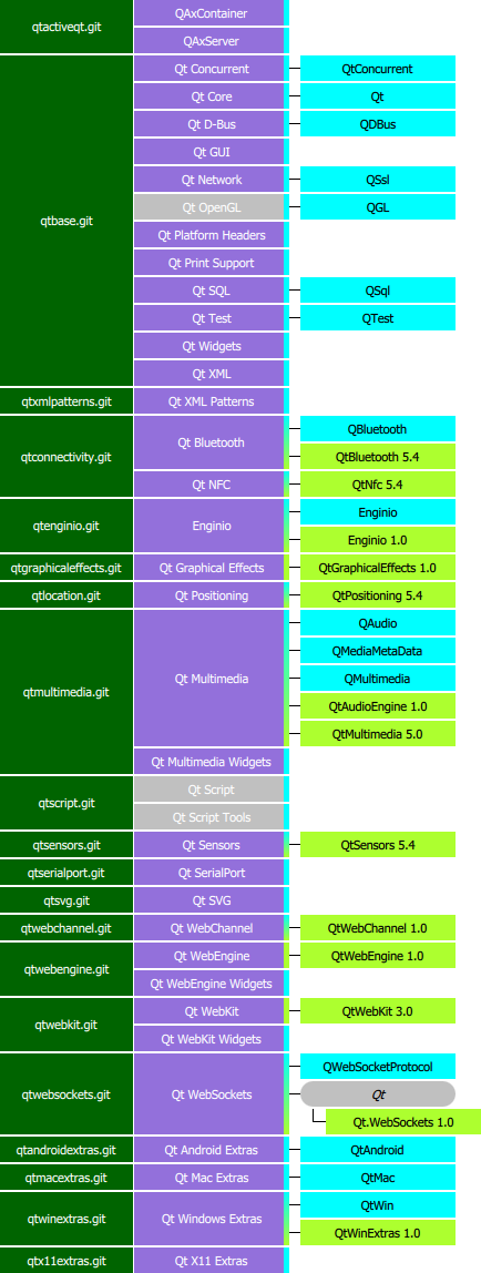 Qt 5.4 hierarchy - Other modules