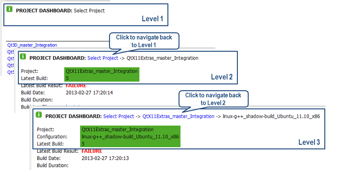 PICTURE 3. Levels and navigation in the Project dashboard