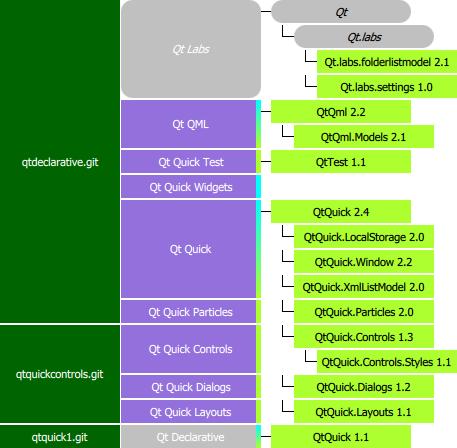 Qt 5.4 hierarchy - Qt Quick modules