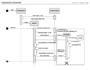 Network Testing - Qt Wiki
