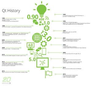 Qt 20years infographic big.jpg